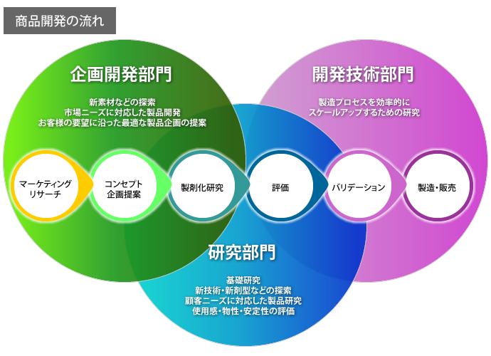 研究開発体制 | 中外医薬生産株...